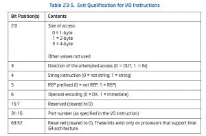 Exit qualification I/O